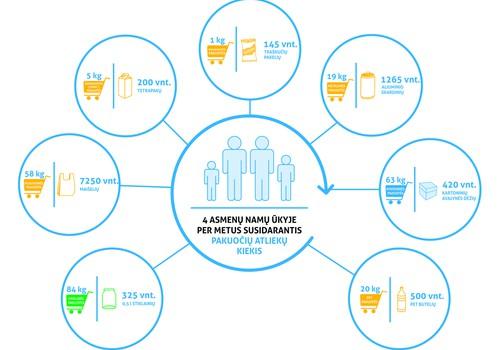 Kiek kiekviena šeima per metus sukaupia atliekų?